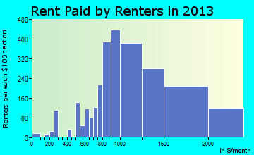 Temple City rent paid by renters for apartments graph
