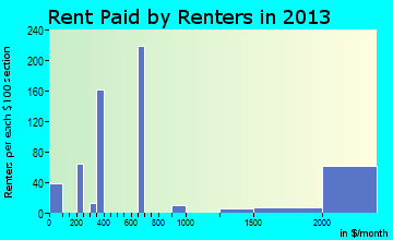 Southlake rent paid by renters for apartments graph