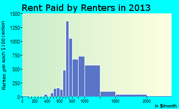 Spring rent paid by renters for apartments graph