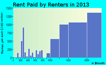 Thousand Oaks rent paid by renters for apartments graph