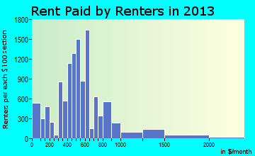 Texarkana rent paid by renters for apartments graph