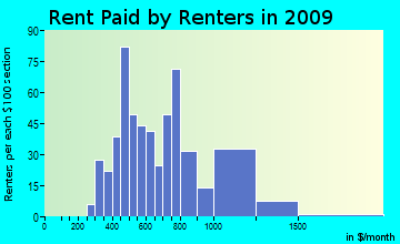 Tierra Buena rent paid by renters for apartments graph