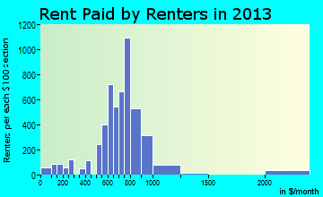 Tomball rent paid by renters for apartments graph