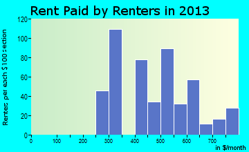 Rent paid by renters in 2013 in Waskom, TX
