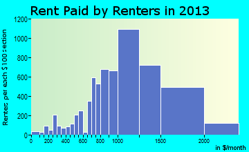 Tracy rent paid by renters for apartments graph