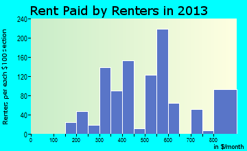 West Orange rent paid by renters for apartments graph