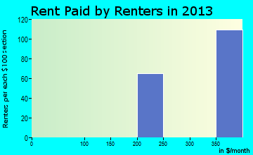 West Sharyland rent paid by renters for apartments graph