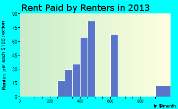 Wheeler rent paid by renters for apartments graph