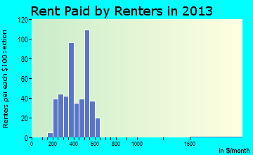 Tulelake rent paid by renters for apartments graph