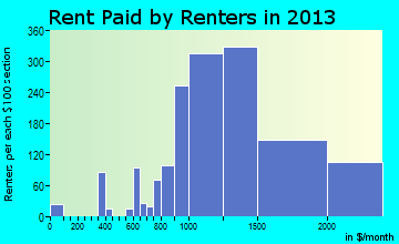 South Jordan rent paid by renters for apartments graph
