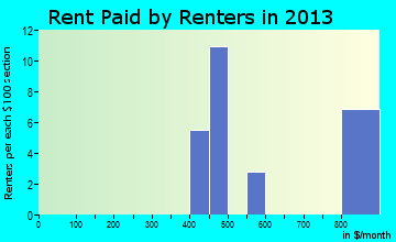 Vernon rent paid by renters for apartments graph