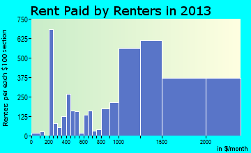 Union City rent paid by renters for apartments graph