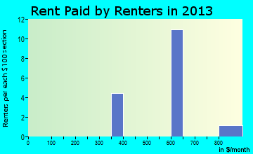 Lyman rent paid by renters for apartments graph