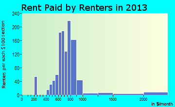 North Logan rent paid by renters for apartments graph