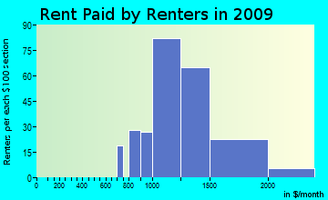 Vincent rent paid by renters for apartments graph