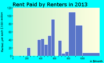 Providence rent paid by renters for apartments graph