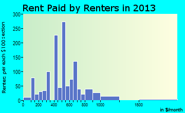Richfield rent paid by renters for apartments graph