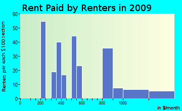 Graniteville-East Barre rent paid by renters for apartments graph