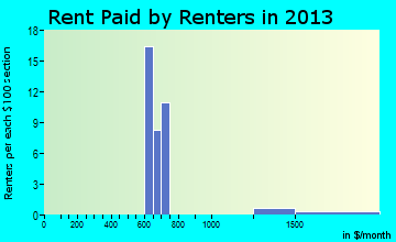 Hyde Park rent paid by renters for apartments graph