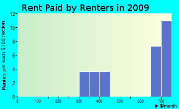 Wheelock rent paid by renters for apartments graph