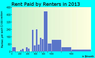 West Athens rent paid by renters for apartments graph