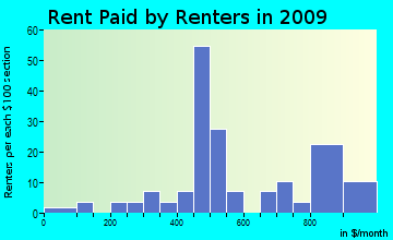 Tunbridge rent paid by renters for apartments graph