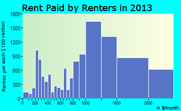 West Hollywood rent paid by renters for apartments graph