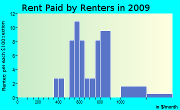 Worcester rent paid by renters for apartments graph
