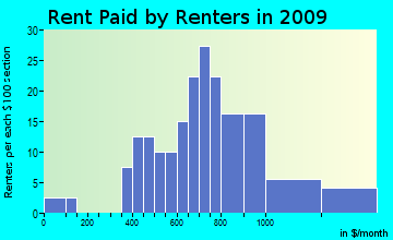 Guilford rent paid by renters for apartments graph