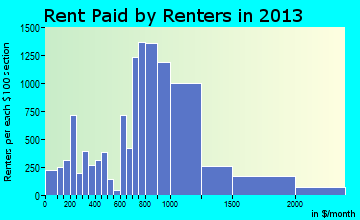 Burlington rent paid by renters for apartments graph