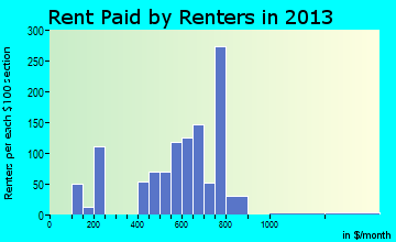 Tappahannock rent paid by renters for apartments graph