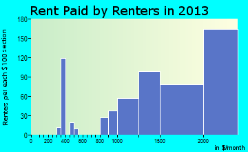 Vienna rent paid by renters for apartments graph