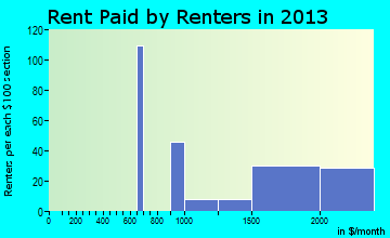Wyndham rent paid by renters for apartments graph