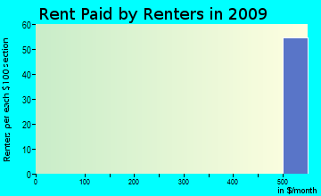 Basye-Bryce Mountain rent paid by renters for apartments graph