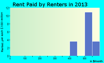 Boones Mill rent paid by renters for apartments graph