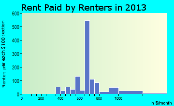 Bridgewater rent paid by renters for apartments graph