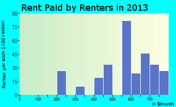 Rent paid by renters in 2013 in Buchanan, VA
