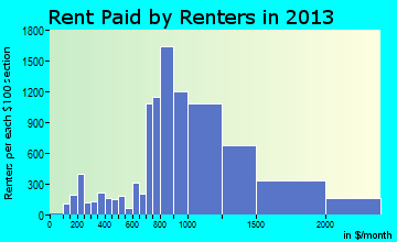 Whittier rent paid by renters for apartments graph