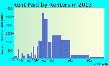 Chesapeake rent paid by renters for apartments graph
