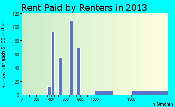 Rent paid by renters in 2013 in Willow Creek, CA