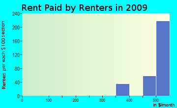 Emory-Meadow View rent paid by renters for apartments graph