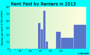Winchester rent paid by renters for apartments graph
