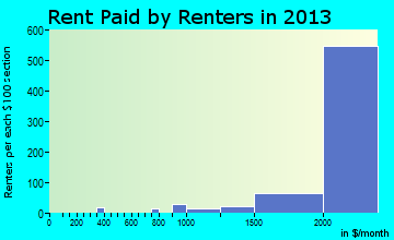 Fort Belvoir rent paid by renters for apartments graph