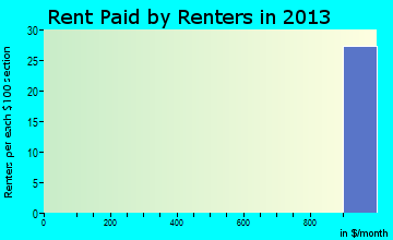 Greenville rent paid by renters for apartments graph