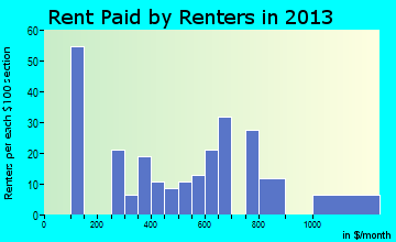 Grundy rent paid by renters for apartments graph