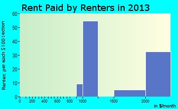 Woodacre rent paid by renters for apartments graph