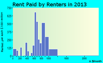 Lakeside rent paid by renters for apartments graph
