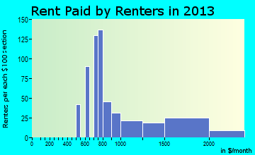 Woodcrest rent paid by renters for apartments graph
