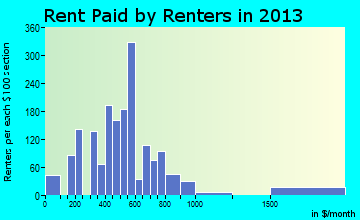 Woodlake rent paid by renters for apartments graph