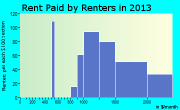 North Springfield rent paid by renters for apartments graph